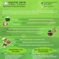 CULTIC 2016 (Culture and Tourism International Camps 3Days-2Nights) by Bali State Polytechnic (BSP) / Polytechnic State of Bali(PNB )